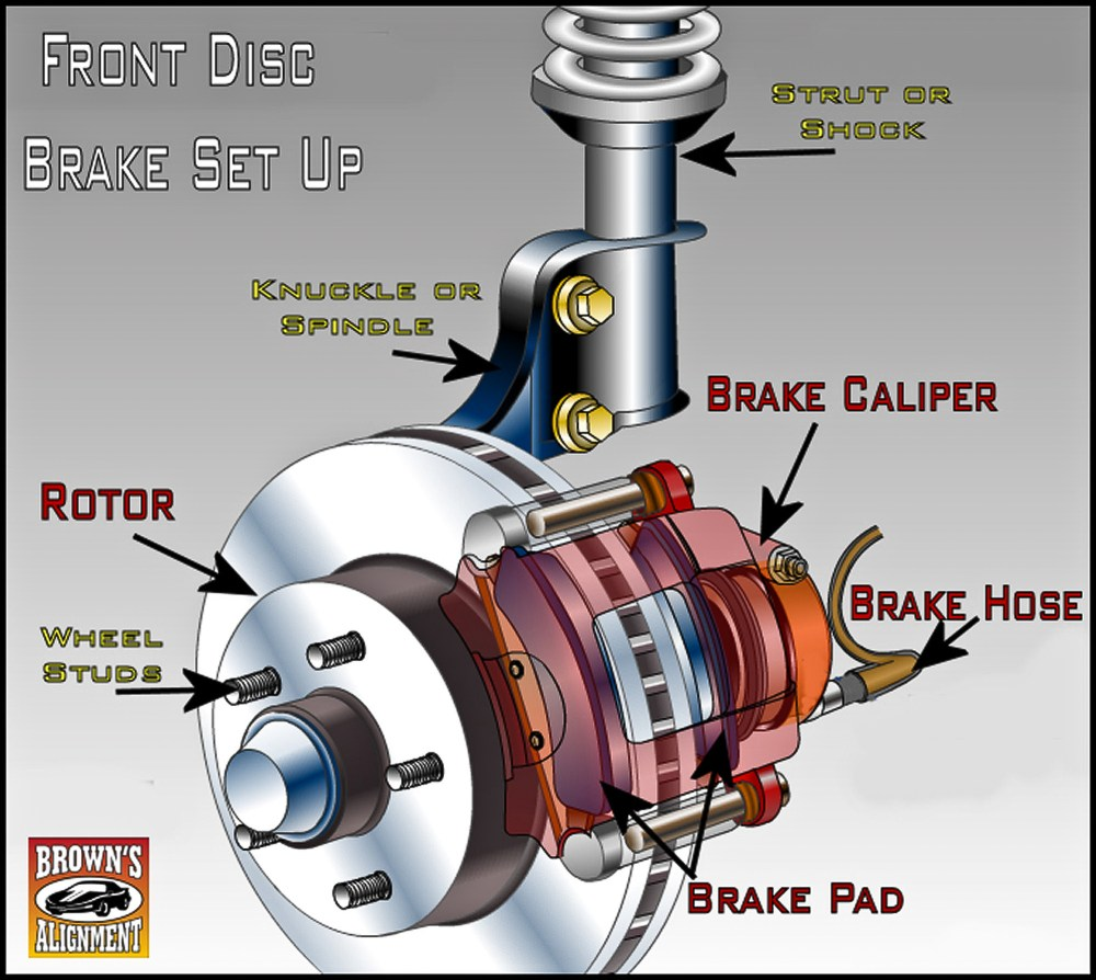 medium resolution of diagram of simple disc brake system featuring a single piston floating caliper