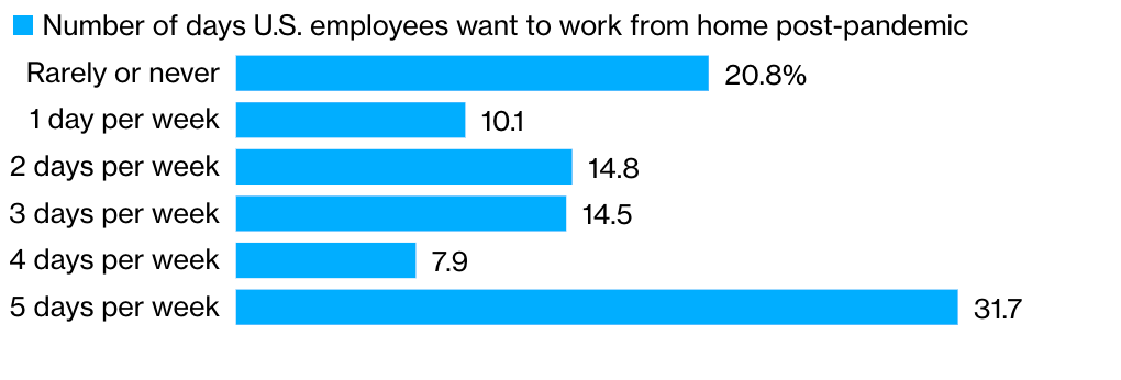 The majority of Americans want a hybrid work model post-pandemic