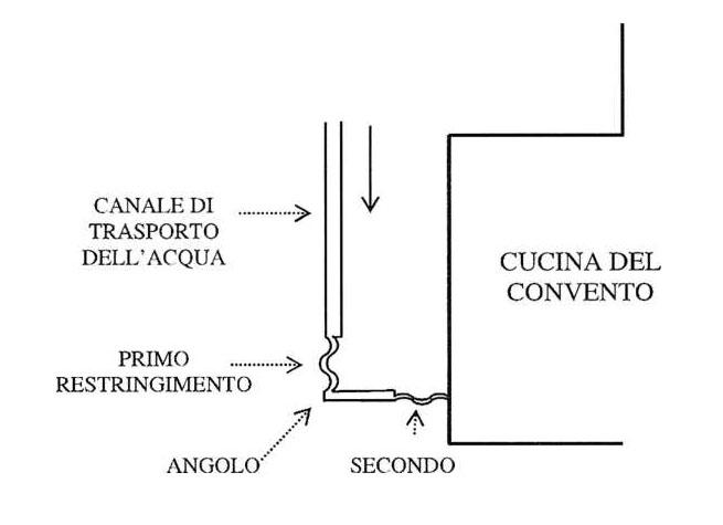 l sistema di dinamizzazione dell'acqua operato dai Cistercensi