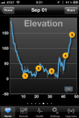 As I mentioned earlier, I couldn't quite finish my run, so I didn't make to the original altitude. Surpassing the starting elevation is a good goal to set.