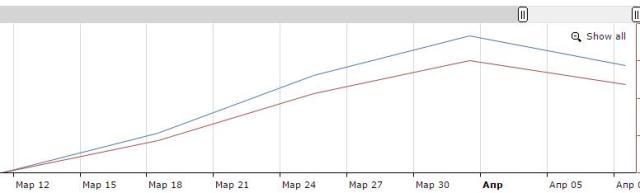 Oil Uae LTD статистика яндекс