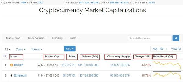 Капитализация криптовалют онлайн график