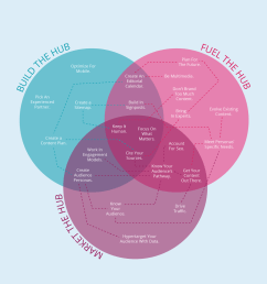interactive venn diagram [ 1000 x 1238 Pixel ]