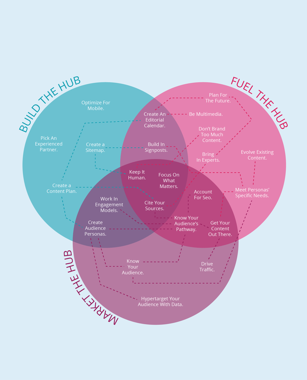 hight resolution of interactive venn diagram