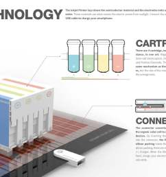 printing solar cell is a cartridge module that prints solar cell using domestic ink jet printer the existing solar cell inserts high tech circuit onto  [ 1340 x 947 Pixel ]