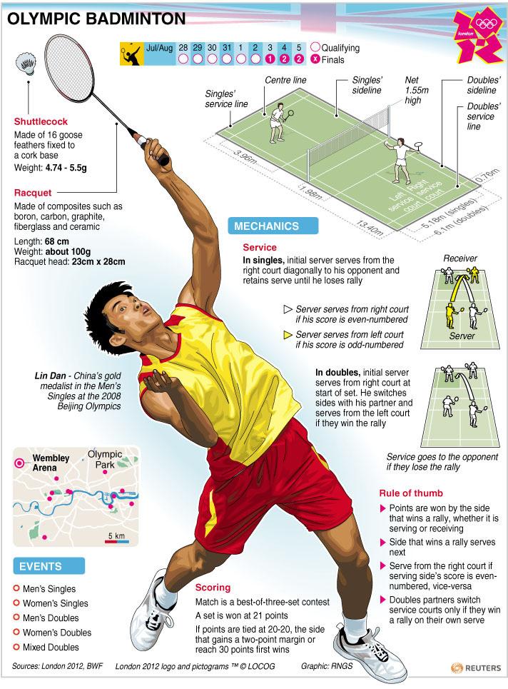 Teknik Servis Badminton : teknik, servis, badminton, Information, Graphics, Chris, Inton