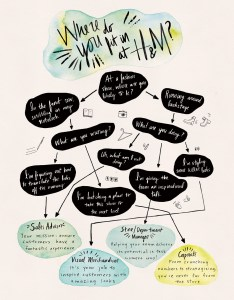 career path flow chart also lauren pirie rh laurenpirie