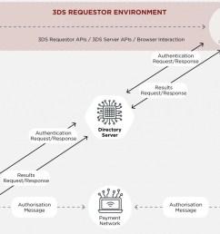 key benefits of 3d secure 2 0  [ 2433 x 1600 Pixel ]