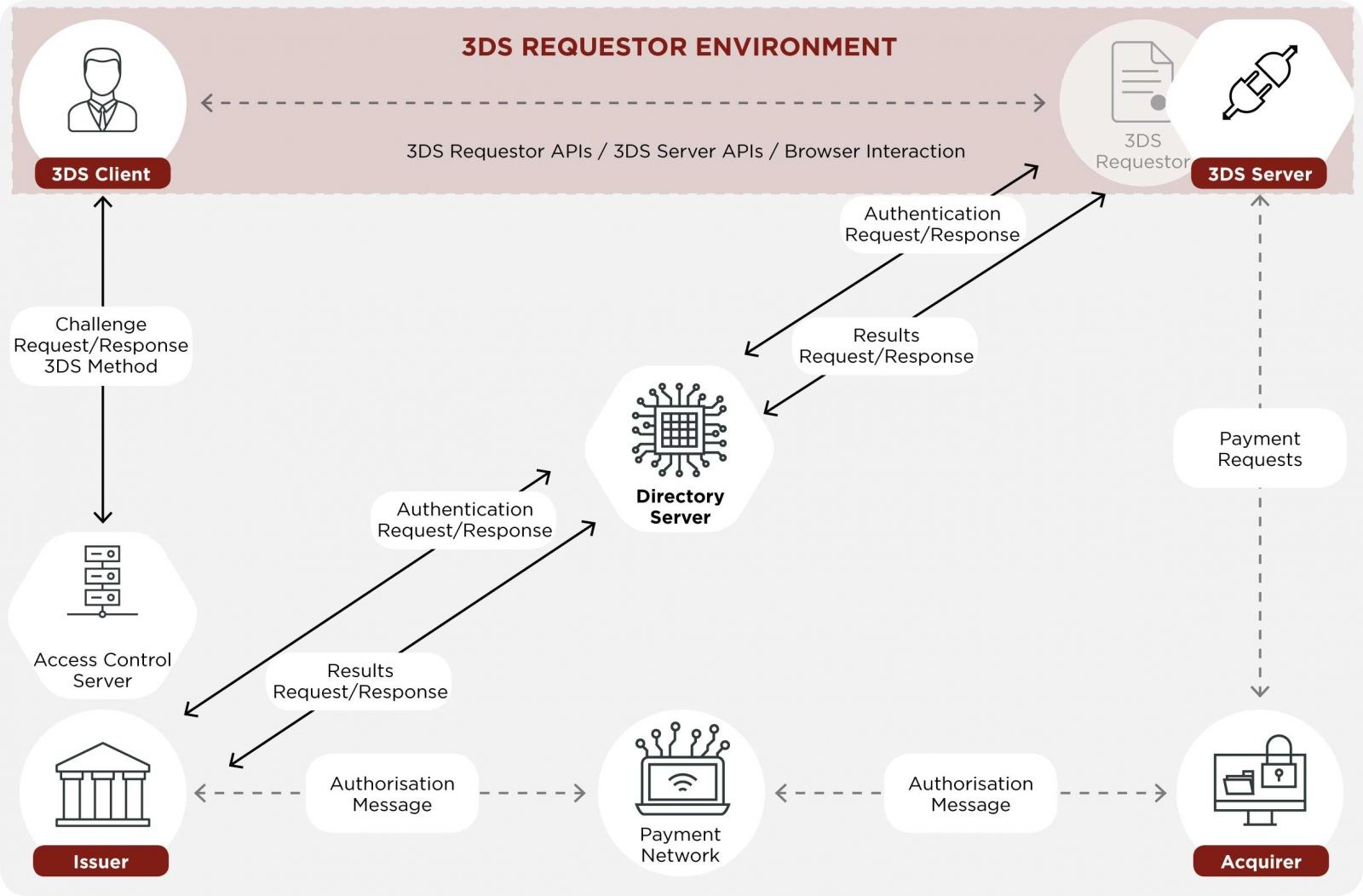 hight resolution of key benefits of 3d secure 2 0