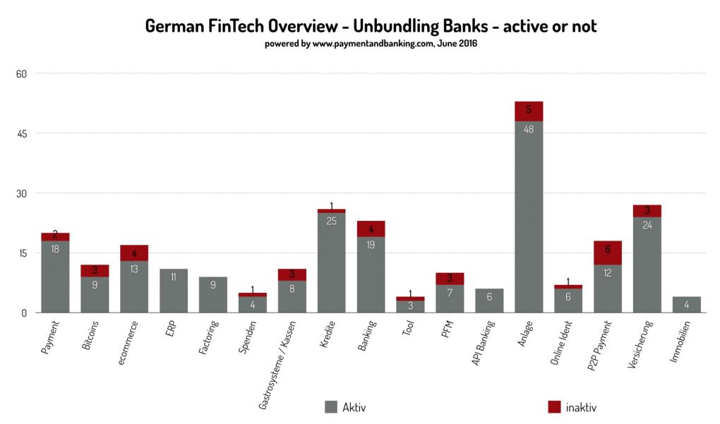 German FinTech Overview - Unbundling Banks - aktiv/inaktiv