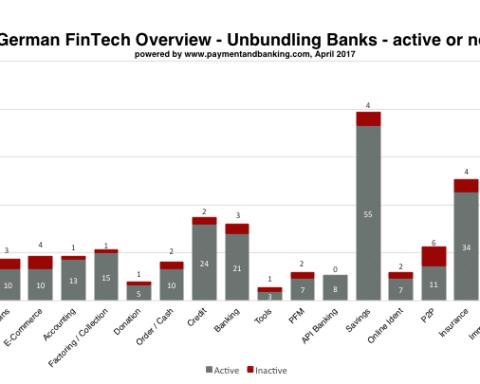 German FinTech Overview - Unbundling Banks - aktiv/inaktiv_stand:05.04.2017