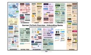 German FinTech Overview - Unbundling Banks_Stand: 30.3.2017
