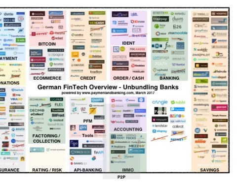 German FinTech Overview - Unbundling Banks_Stand: 30.3.2017