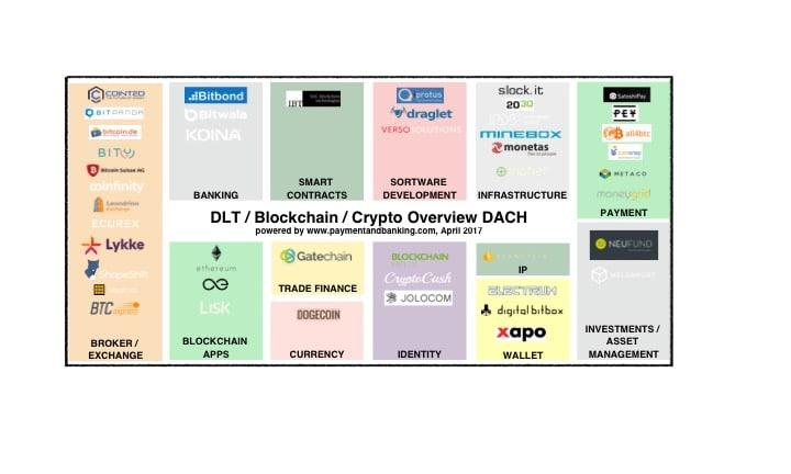 Infografik- DLT / Blockchain / Crypto Overview DACH_Stand: 24.04.2017