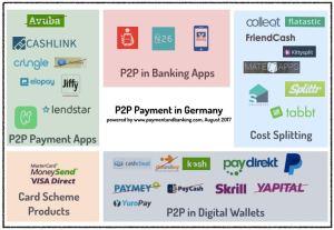 Infografik P2P Payment Landscape Germany