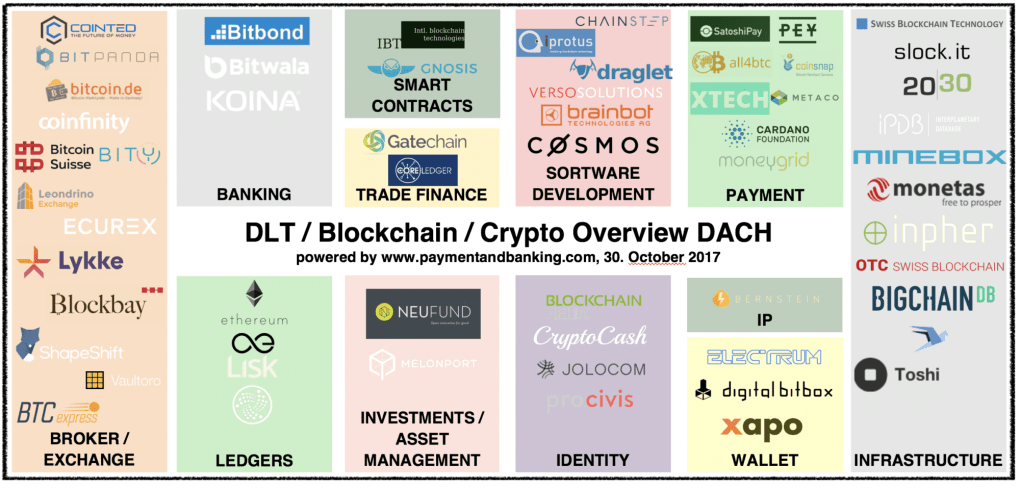 Blockchain Crypto Overview DLT