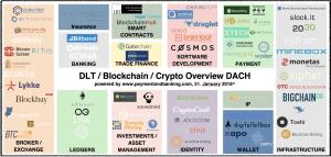 Infografik Blockchain Crypto Overview DLT_Stand: Februar 2018