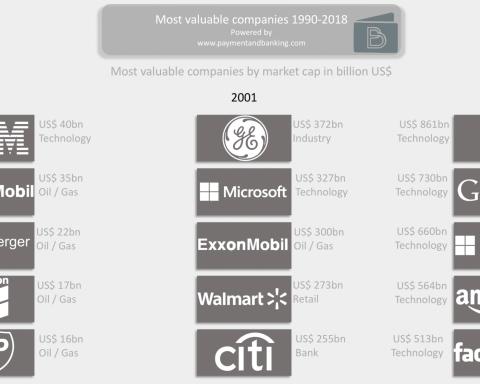 Infografik - die wertvollsten Unternehmen (1990-2018)