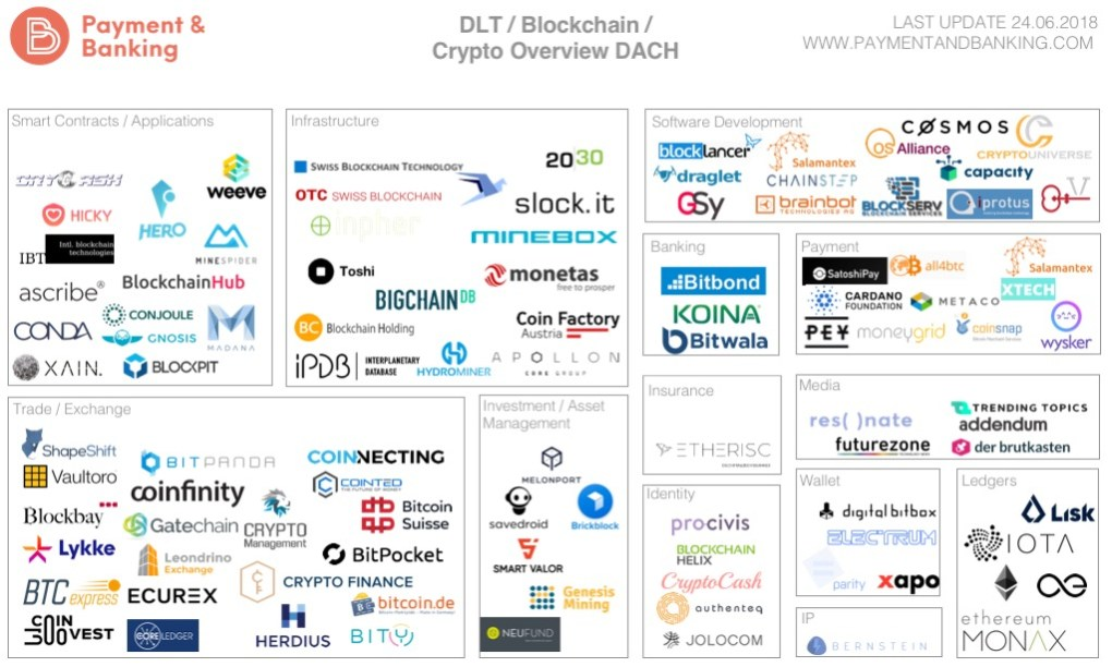 Blockchain Crypto Overview Stand 24.06.18
