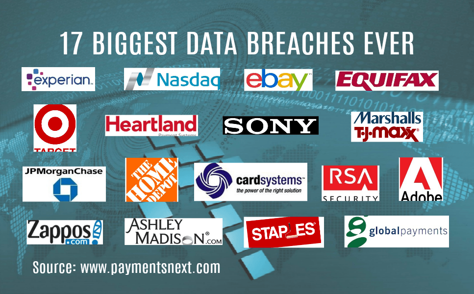 Walmart Credit Card Review >> 17 biggest payments industry data breaches with highest impact | Payments NEXT