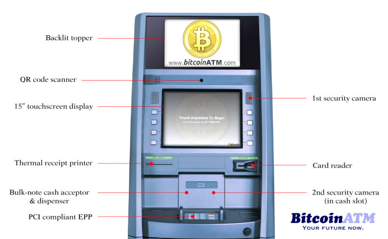 Bitcoin ATM BCard BWallets In India To Grow Global Market