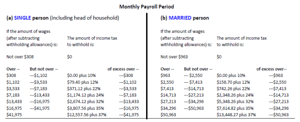 federal income tax withholding tables 2018