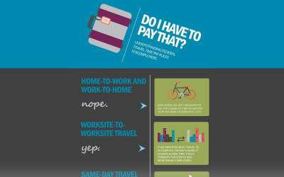 Federal Travel Time Pay Rules for Employees