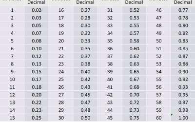 Minutes to Decimals Conversion Chart