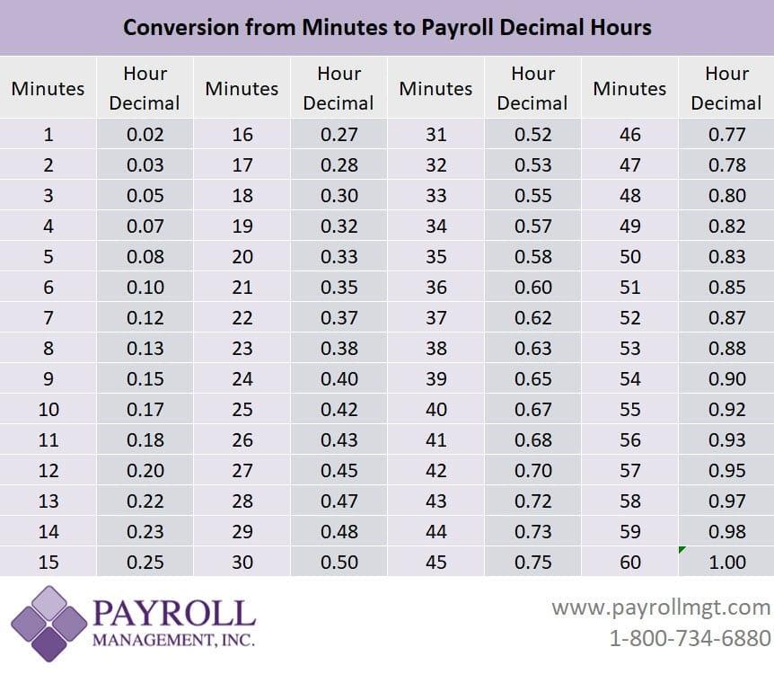 payroll minutes to decimal conversion chart lg