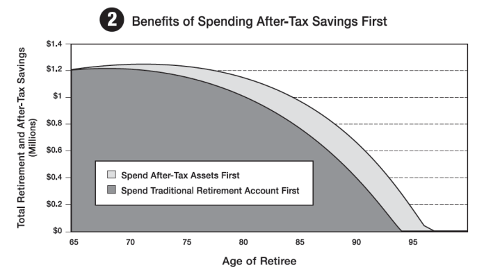 Benefits of Spending After-Tax Savings First