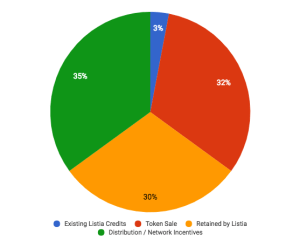 Ink Token Allocation
