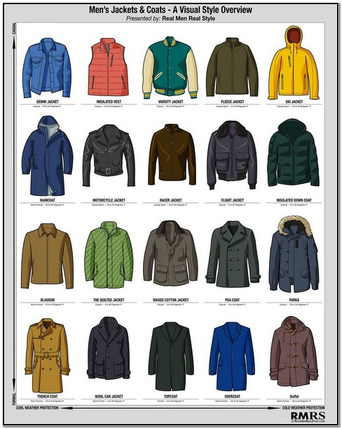 Different Types Of Mens Jackets And Coats