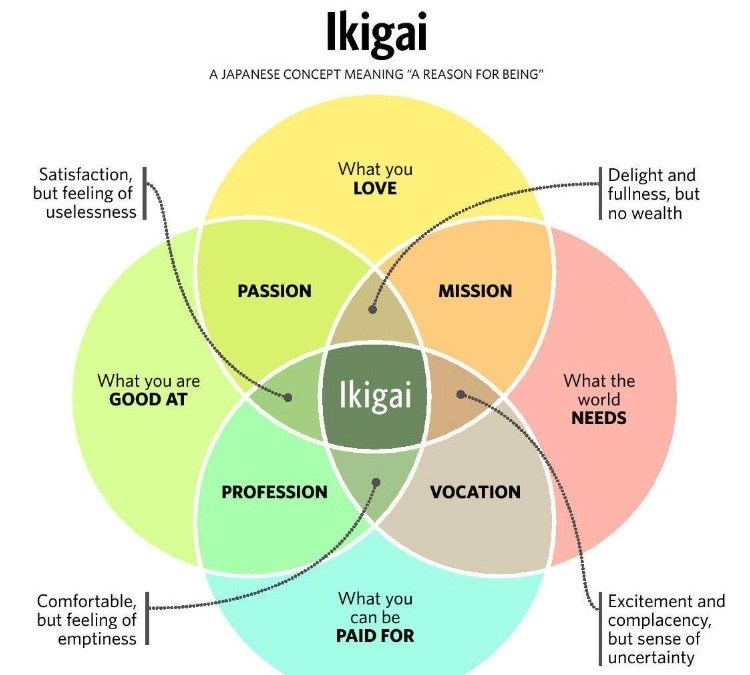 My cooperative is ikigai