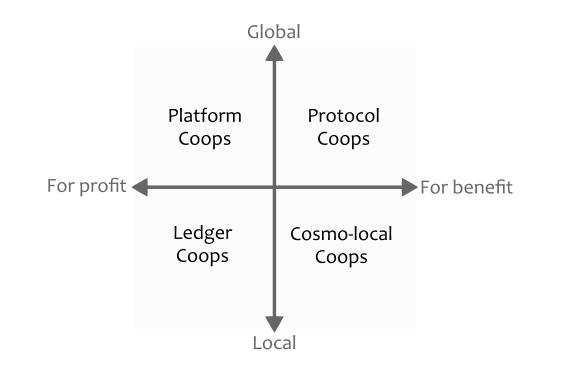MIchel Bauwen's coop quadrant