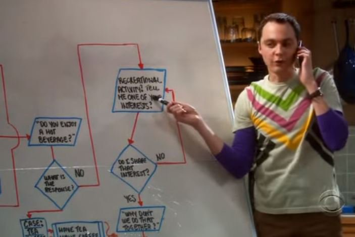 Image result for sheldon gets stuck in an infinite loop