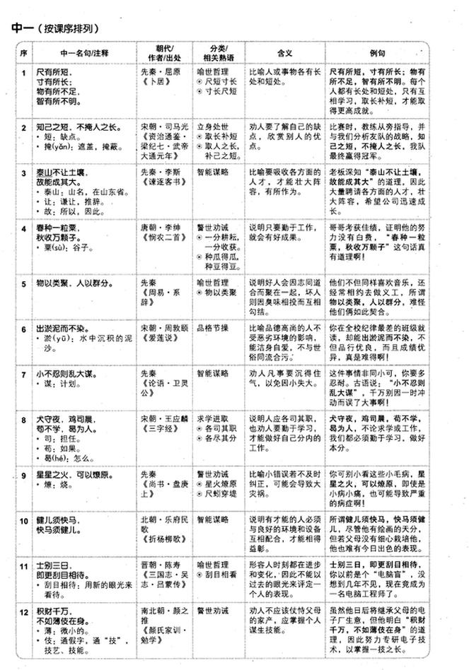 預備班到中一的名句精華 - Panitia Bahasa Cina Tun Mutahir (敦墨太修華文科委會)