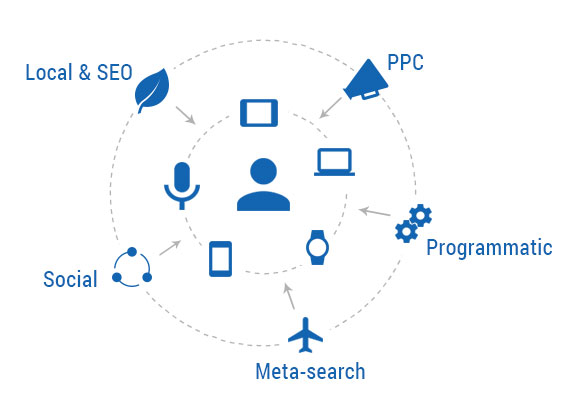 SEO & PPC Consulting