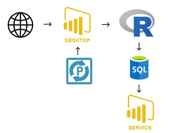 Power BI Web Scrape to SQL