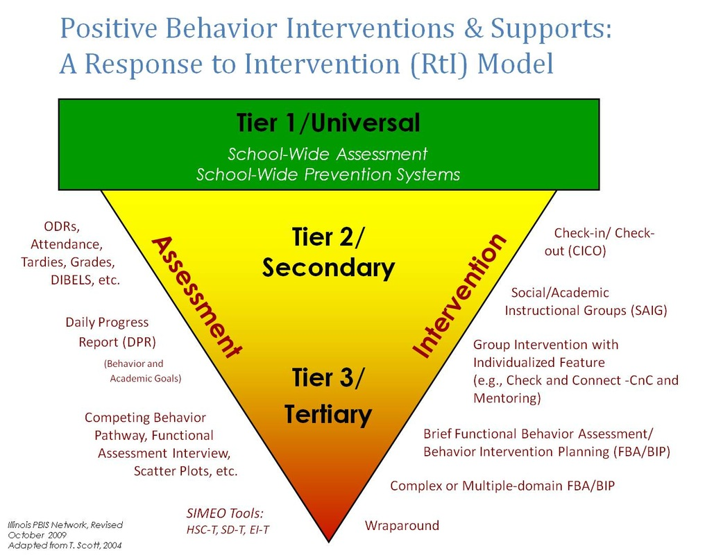Click On The Images To Read About Some Of The Interventions Used In Pbis  Schools.
