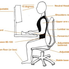Ergonomic Chair Keyboard Position P Pod Usa Ergonomics And Posture For Desk Workers Performance Bodywork