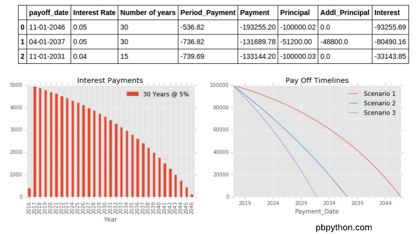 Building a Financial Model with Pandas - Practical Business Python