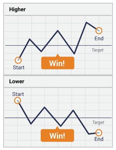Trik Trading Binary : trading, binary, Trading, Binary, Higher, Lower, Portal, Berita, Teknologi, Terkini