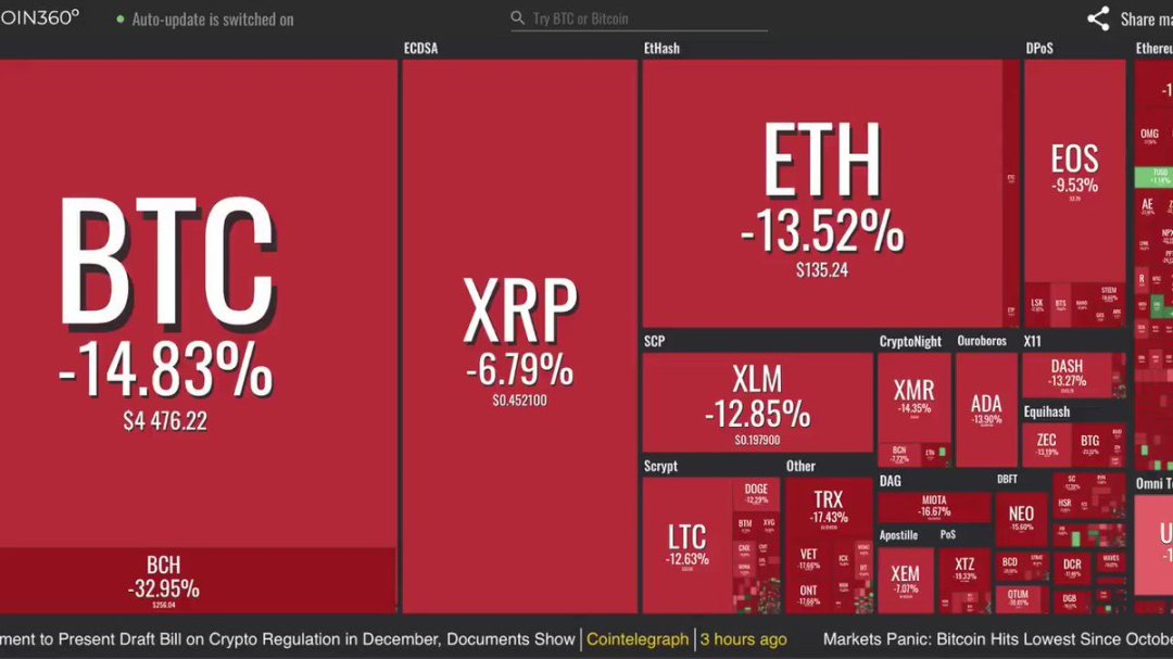Image for the Tweet beginning: Crypto market makes internets bleed
