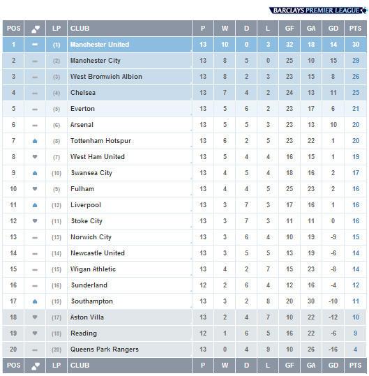 Barclays premier league table schedule - Barclays premier league ranking table ...