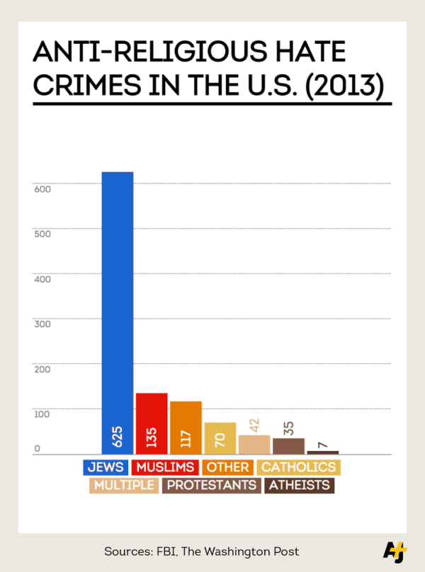 Hate crimes against muslims are 5x more common post 911