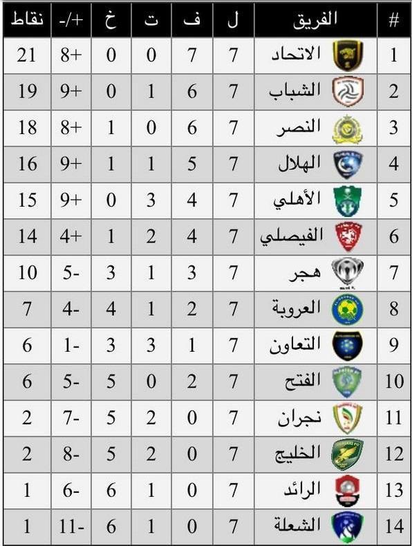 أكشن يادوري On Twitter جدول ترتيب الدوري السعودي بعد نهاية