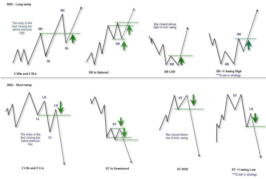 Some basic chart pattern entries for possible trend