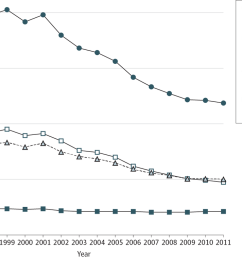 mt jamasurgery 15 year trends in lower limb amputation amp revascularization pad diabetes [ 1200 x 759 Pixel ]