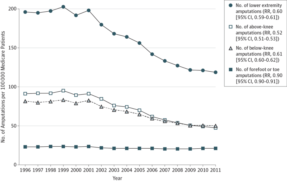 medium resolution of mt jamasurgery 15 year trends in lower limb amputation amp revascularization pad diabetes