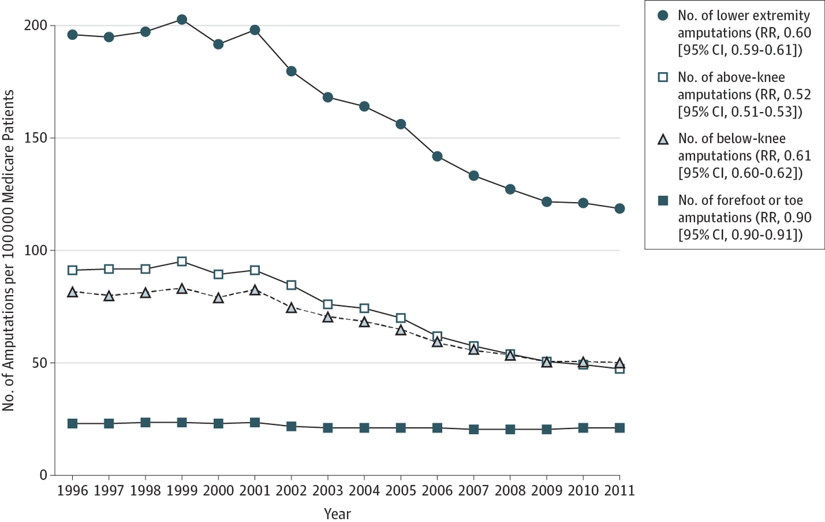 hight resolution of mt jamasurgery 15 year trends in lower limb amputation amp revascularization pad diabetes
